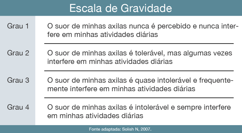 tabela com escala da gravidade do suor excessivo